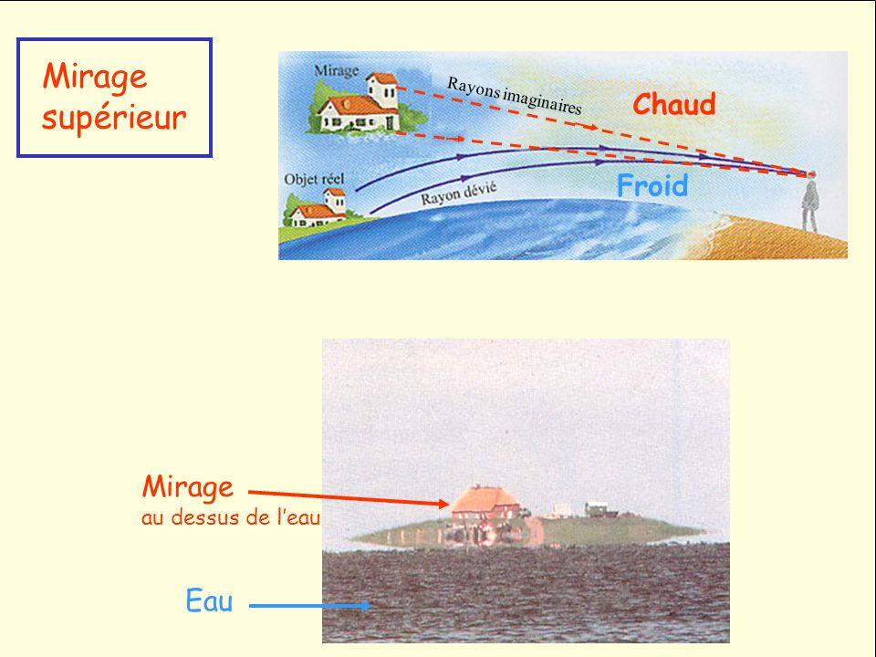 Mirage supérieur Eau Mirage au dessus de leau Chaud Froid Rayons imaginaires