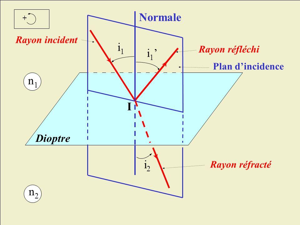 I i2i2 i1i1 Dioptre Rayon réfléchi Rayon réfracté Rayon incident Plan dincidence i 1 + n1n1 n2n2 Normale