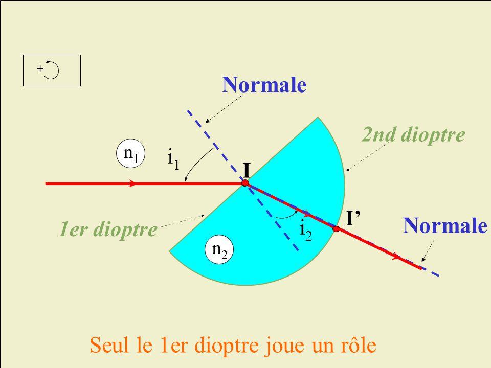 + I i1i1 1er dioptre 2nd dioptre Seul le 1er dioptre joue un rôle n1n1 Normale n2n2 i2i2 I