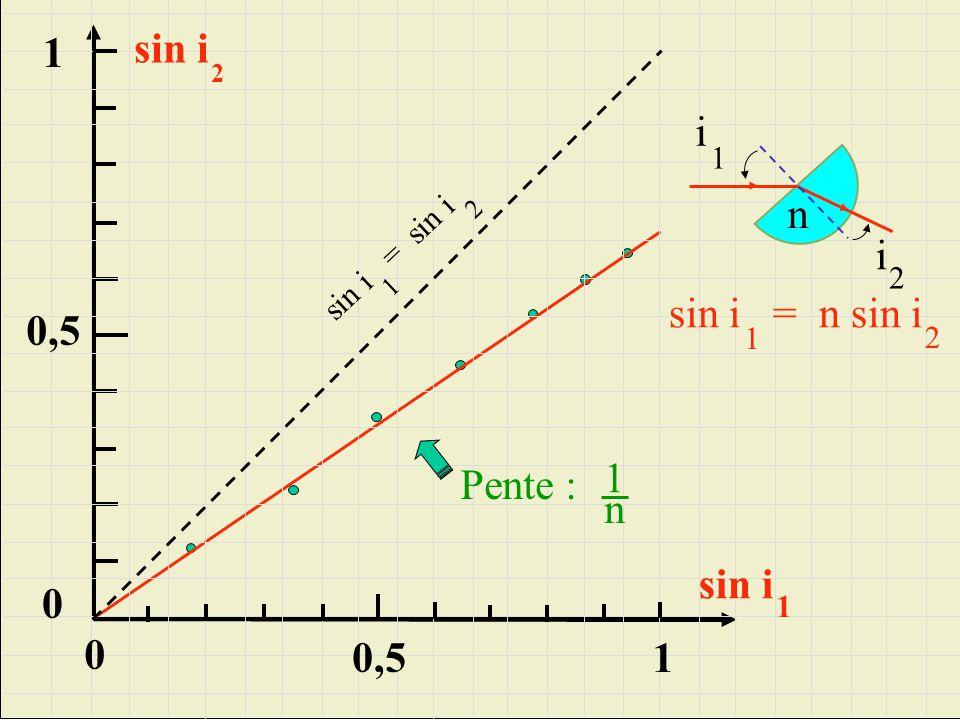 0,5 1 0 sin i 1 0,5 sin i 2 0 sin i = sin i 1 2 sin i = n sin i 1 2 Pente : 1 n 1 n i 1 i 2