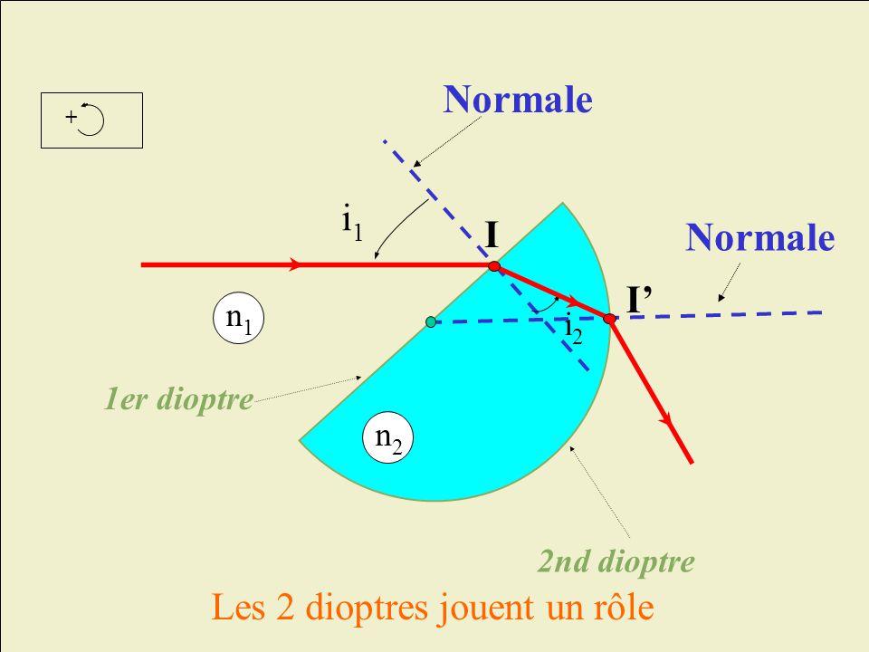 + I i1i1 1er dioptre 2nd dioptre Les 2 dioptres jouent un rôle n1n1 Normale n2n2 i2i2 I