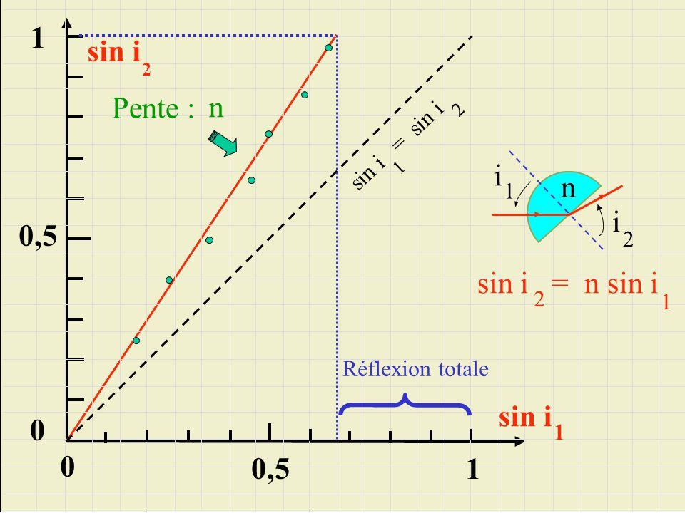 0,5 1 0 sin i 1 0,5 sin i 2 0 sin i = sin i 1 2 sin i = n sin i 1 2 1 Pente : n Réflexion totale n i 1 i 2