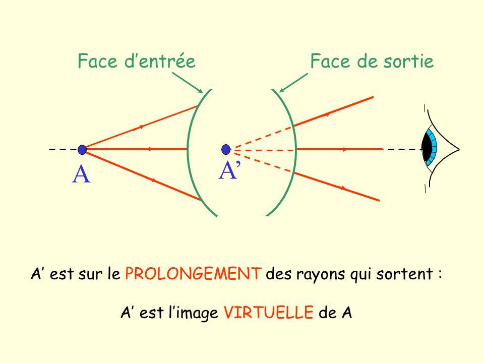 A A est sur le PROLONGEMENT des rayons qui sortent : A est limage VIRTUELLE de A A Face dentréeFace de sortie