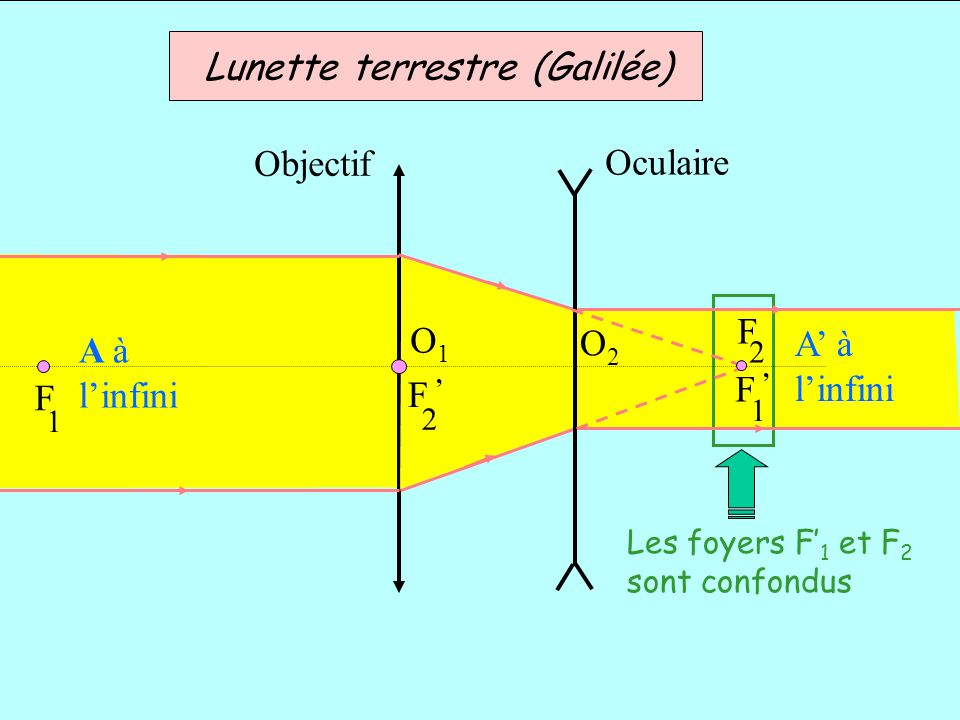 Objectif Oculaire Lunette terrestre (Galilée) Les foyers F 1 et F 2 sont confondus 1 F A à linfini O1O1 F 2 O2O2 F 1 F 2