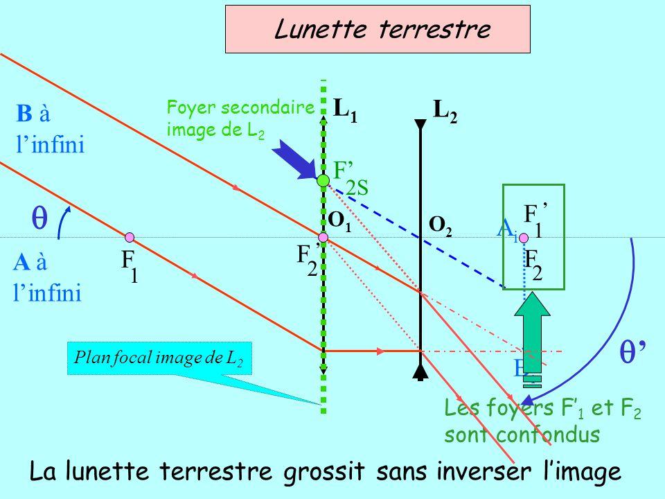AiAi BiBi Plan focal image de L 2 A à linfini B à linfini O1O1 O2O2 L1L1 L2L2 F 2S Lunette terrestre La lunette terrestre grossit sans inverser limage