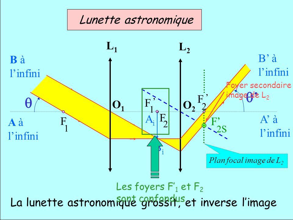 1 F AiAi BiBi A à linfini B à linfini Plan focal image de L 2 A à linfini B à linfini O1O1 O2O2 L1L1 L2L2 F 1 F 2 F 2 F 2S Lunette astronomique La lun