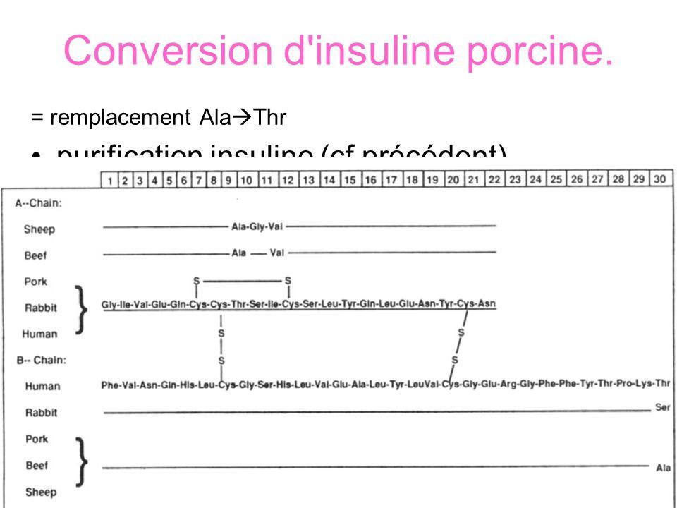 Conversion d insuline porcine.