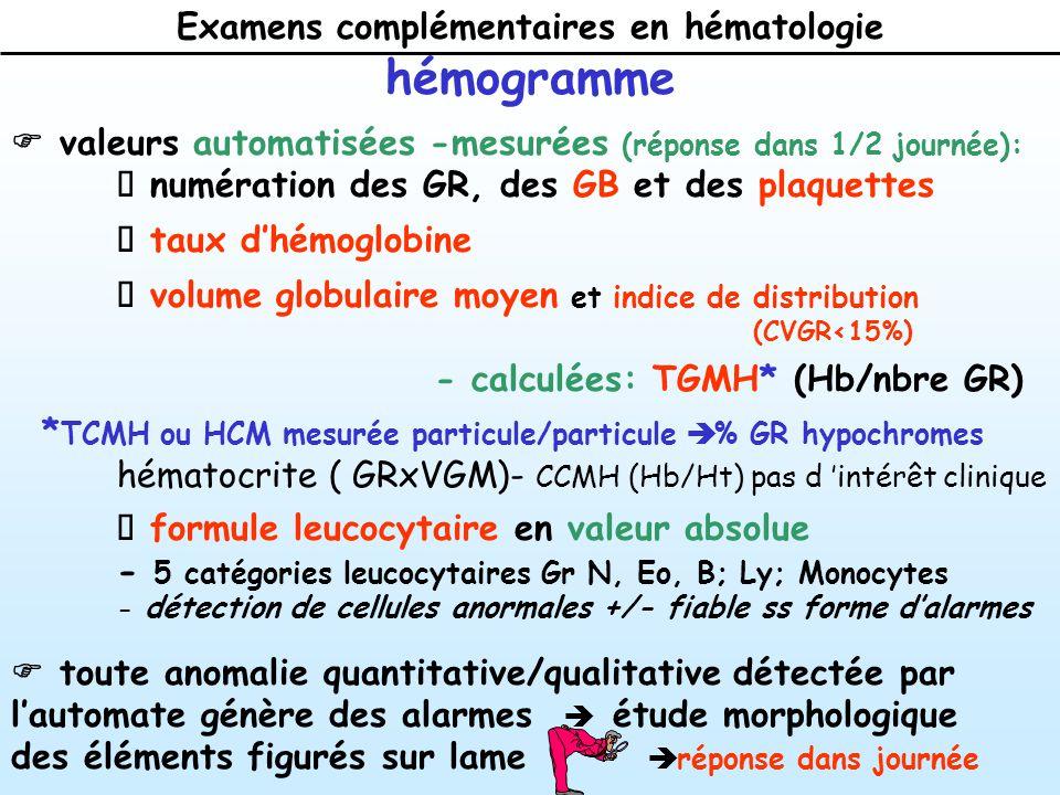 Examens complémentaires en hématologie valeurs automatisées -mesurées (réponse dans 1/2 journée): numération des GR, des GB et des plaquettes taux dhémoglobine volume globulaire moyen et indice de distribution (CVGR<15%) - calculées: TGMH* (Hb/nbre GR) * TCMH ou HCM mesurée particule/particule % GR hypochromes hématocrite ( GRxVGM)- CCMH (Hb/Ht) pas d intérêt clinique formule leucocytaire en valeur absolue - 5 catégories leucocytaires Gr N, Eo, B; Ly; Monocytes - détection de cellules anormales +/- fiable ss forme dalarmes hémogramme toute anomalie quantitative/qualitative détectée par lautomate génère des alarmes étude morphologique des éléments figurés sur lame réponse dans journée