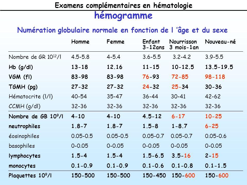 Rapide (1 à qques H) caractérisation précise des pop.