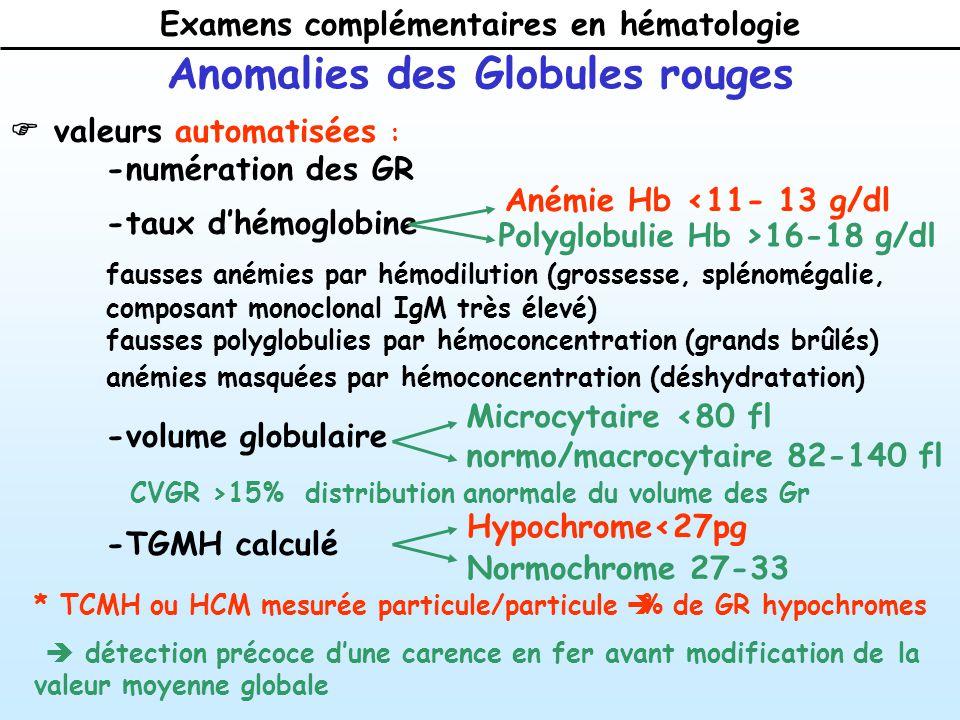 Examens complémentaires en hématologie valeurs automatisées : -numération des GR -taux dhémoglobine fausses anémies par hémodilution (grossesse, splénomégalie, composant monoclonal IgM très élevé) fausses polyglobulies par hémoconcentration (grands brûlés) anémies masquées par hémoconcentration (déshydratation) -volume globulaire -TGMH calculé Anomalies des Globules rouges Anémie Hb <11- 13 g/dl Polyglobulie Hb >16-18 g/dl Microcytaire <80 fl normo/macrocytaire 82-140 fl Hypochrome<27pg Normochrome 27-33 * TCMH ou HCM mesurée particule/particule % de GR hypochromes détection précoce dune carence en fer avant modification de la valeur moyenne globale CVGR >15% distribution anormale du volume des Gr