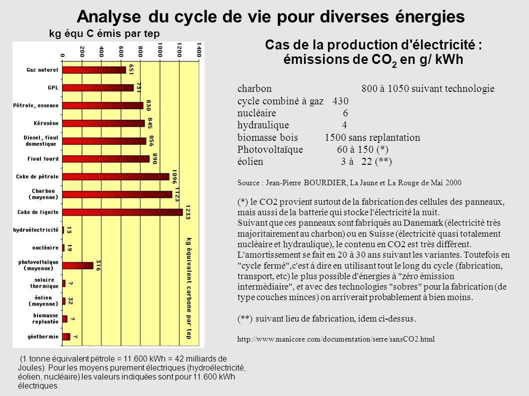 (1 tonne équivalent pétrole = 11.600 kWh = 42 milliards de Joules). Pour les moyens purement électriques (hydroélectricité, éolien, nucléaire) les val