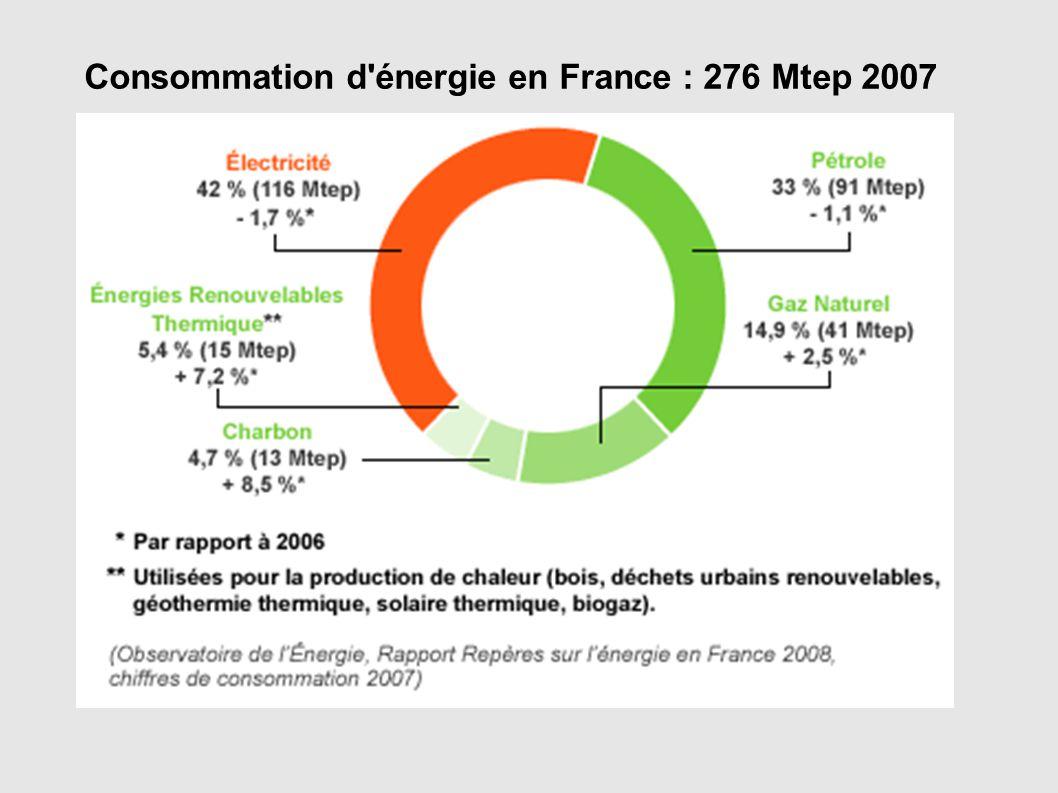 Consommation d'énergie en France : 276 Mtep 2007