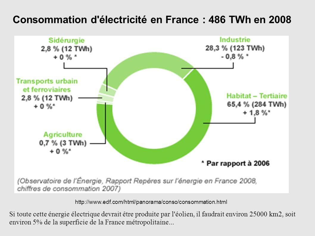 http://www.edf.com/html/panorama/conso/consommation.html Consommation d'électricité en France : 486 TWh en 2008 Si toute cette énergie électrique devr