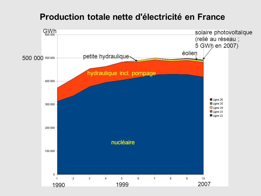 1990 2007 1999 Production totale nette d'électricité en France nucléaire hydraulique incl. pompage petite hydraulique éolien solaire photovoltaïque (r
