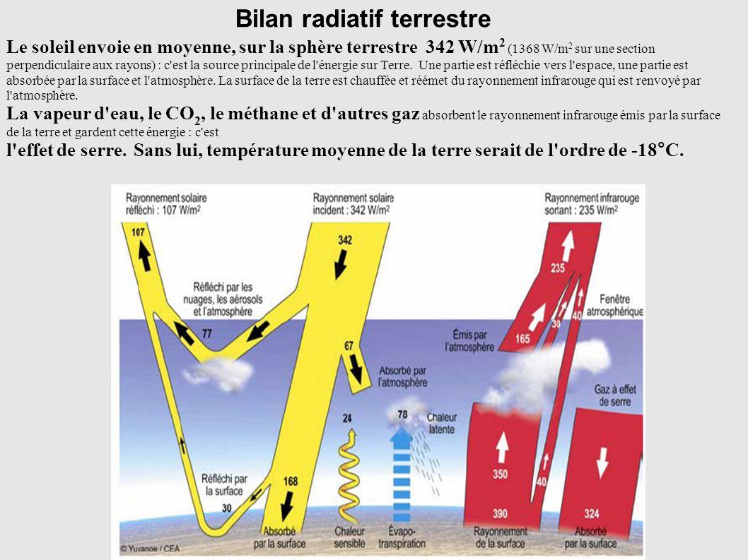Bilan radiatif terrestre Le soleil envoie en moyenne, sur la sphère terrestre 342 W/m 2 (1368 W/m 2 sur une section perpendiculaire aux rayons) : c'es