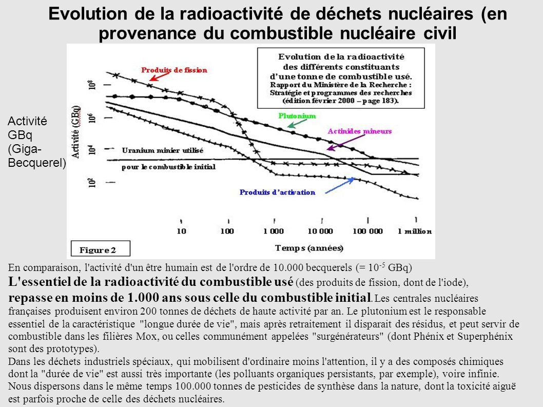 Evolution de la radioactivité de déchets nucléaires (en provenance du combustible nucléaire civil En comparaison, l'activité d'un être humain est de l