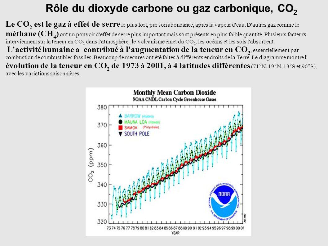 Rôle du dioxyde carbone ou gaz carbonique, CO 2 Le CO 2 est le gaz à effet de serre le plus fort, par son abondance, après la vapeur d'eau. D'autres g