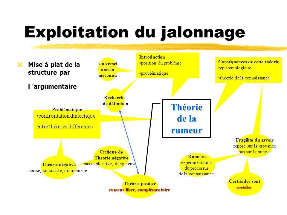 Exploitation du jalonnage zMise à plat de la structure par l argumentaire Introduction position du problème problématique Universel ancien méconnu Rec