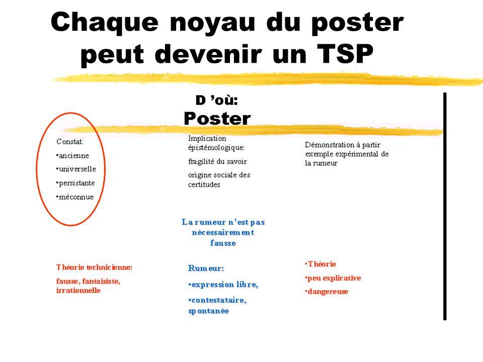 Chaque noyau du poster peut devenir un TSP Constat: la rumeur est Méconnue ancienneuniversellepersistante
