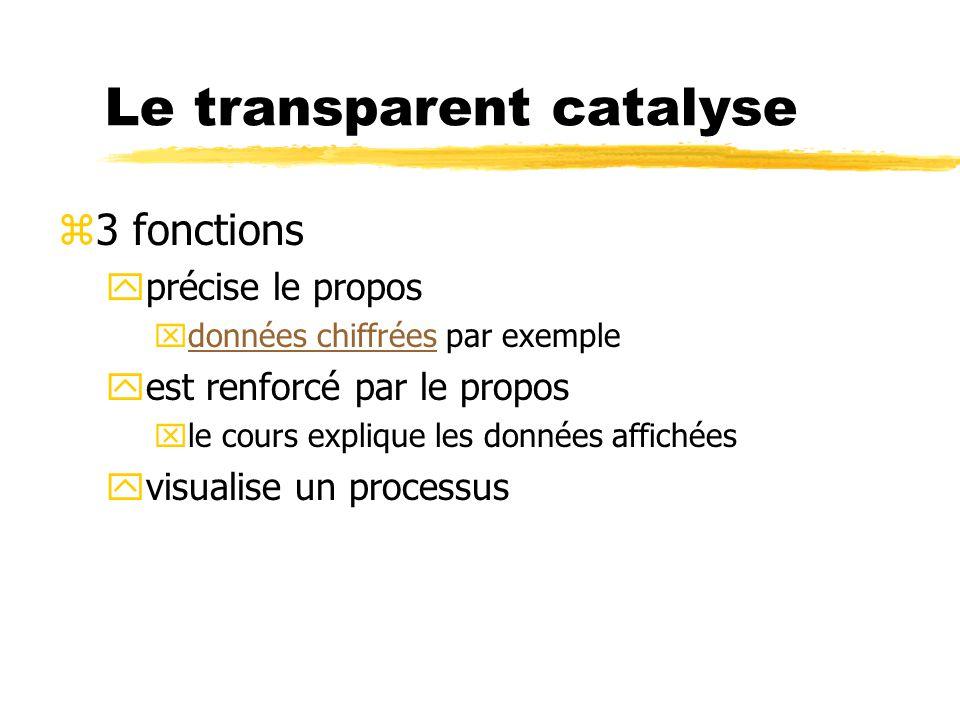 Le transparent catalyse z3 fonctions yprécise le propos xdonnées chiffrées par exempledonnées chiffrées yest renforcé par le propos xle cours explique