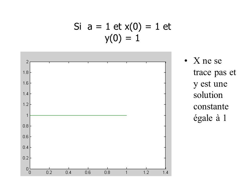 Si a = 1 et x(0) = 1 et y(0) = 1 X ne se trace pas et y est une solution constante égale à 1