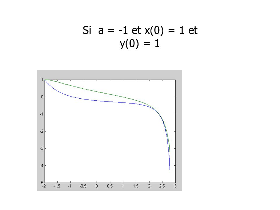 Si a = -1 et x(0) = 1 et y(0) = 1