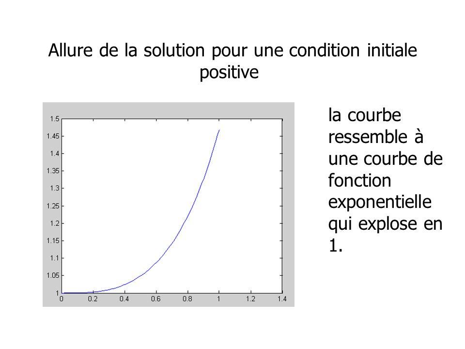 Allure de la solution pour une condition initiale positive la courbe ressemble à une courbe de fonction exponentielle qui explose en 1.
