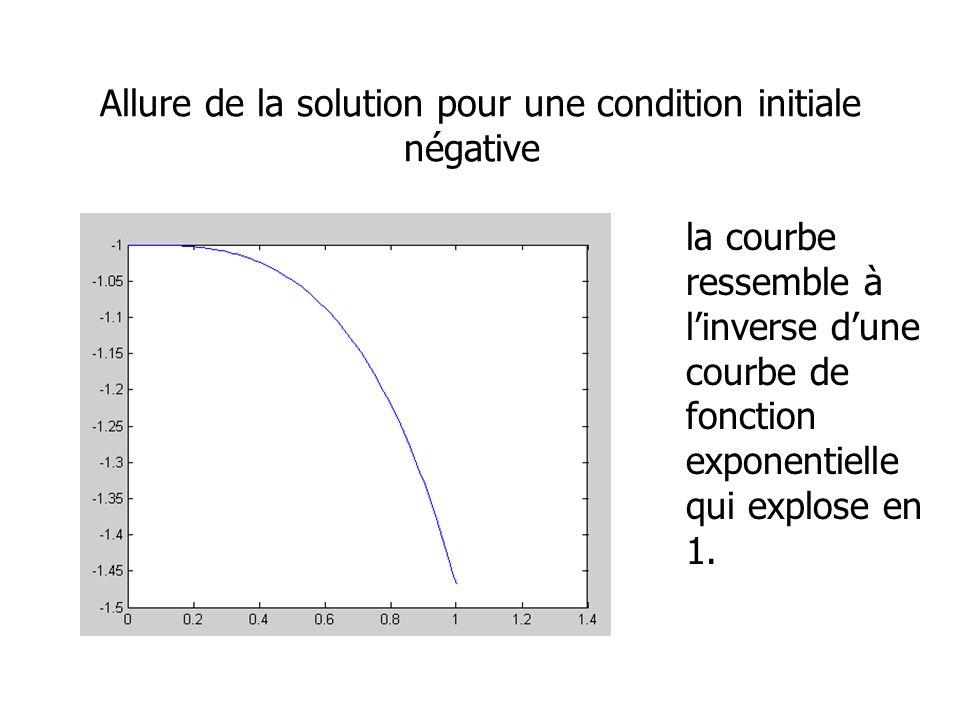 Allure de la solution pour une condition initiale négative la courbe ressemble à linverse dune courbe de fonction exponentielle qui explose en 1.