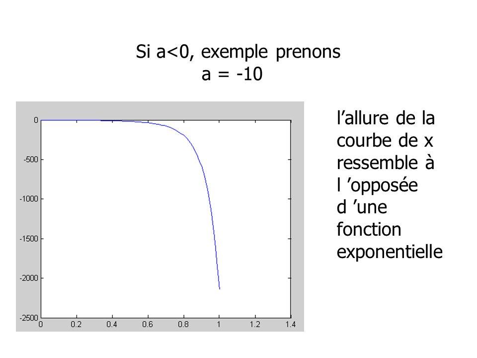 Si a<0, exemple prenons a = -10 lallure de la courbe de x ressemble à l opposée d une fonction exponentielle