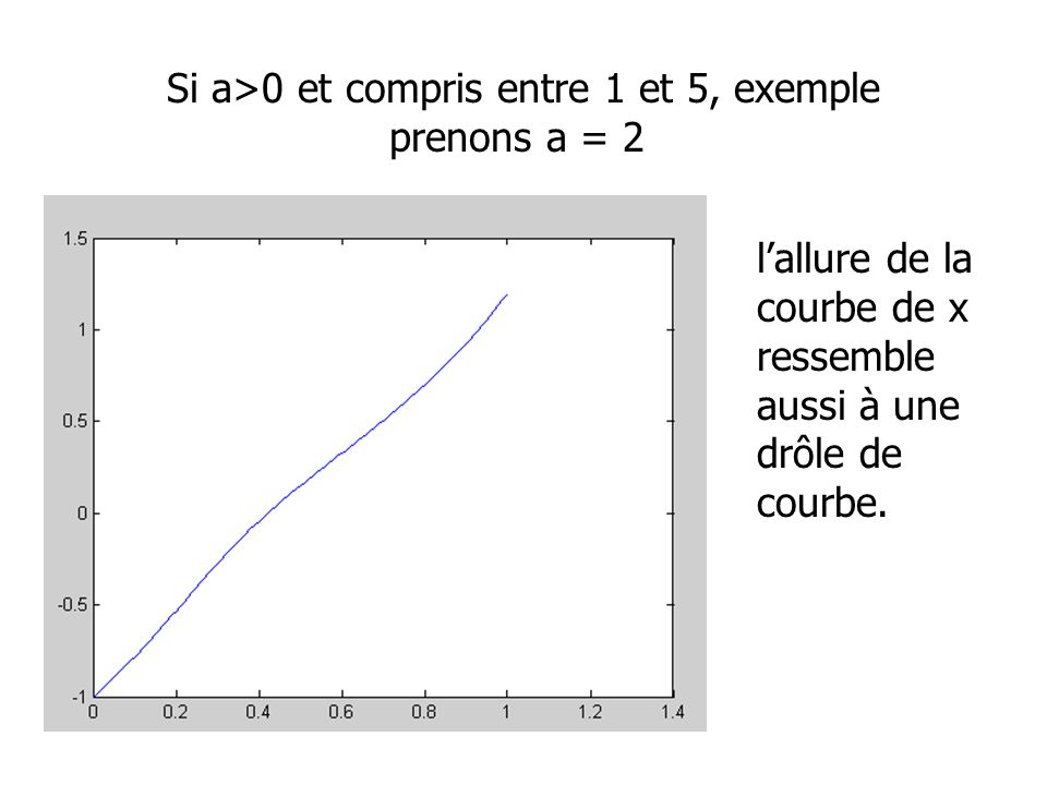 Si a>0 et compris entre 1 et 5, exemple prenons a = 2 lallure de la courbe de x ressemble aussi à une drôle de courbe.