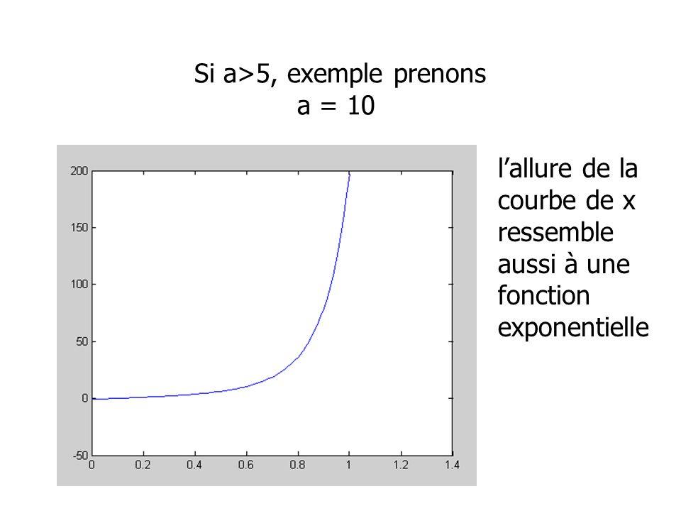 Si a>5, exemple prenons a = 10 lallure de la courbe de x ressemble aussi à une fonction exponentielle