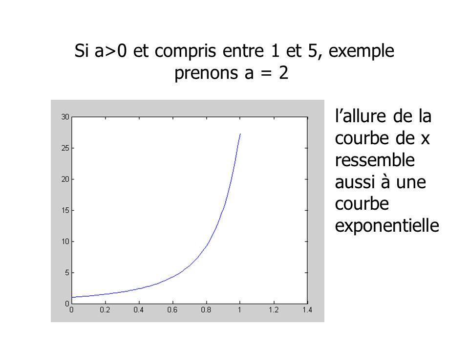 Si a>0 et compris entre 1 et 5, exemple prenons a = 2 lallure de la courbe de x ressemble aussi à une courbe exponentielle