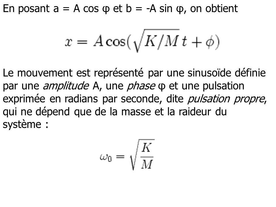 En posant a = A cos φ et b = -A sin φ, on obtient Le mouvement est représenté par une sinusoïde définie par une amplitude A, une phase φ et une pulsat