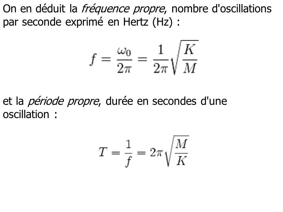 On en déduit la fréquence propre, nombre d'oscillations par seconde exprimé en Hertz (Hz) : et la période propre, durée en secondes d'une oscillation