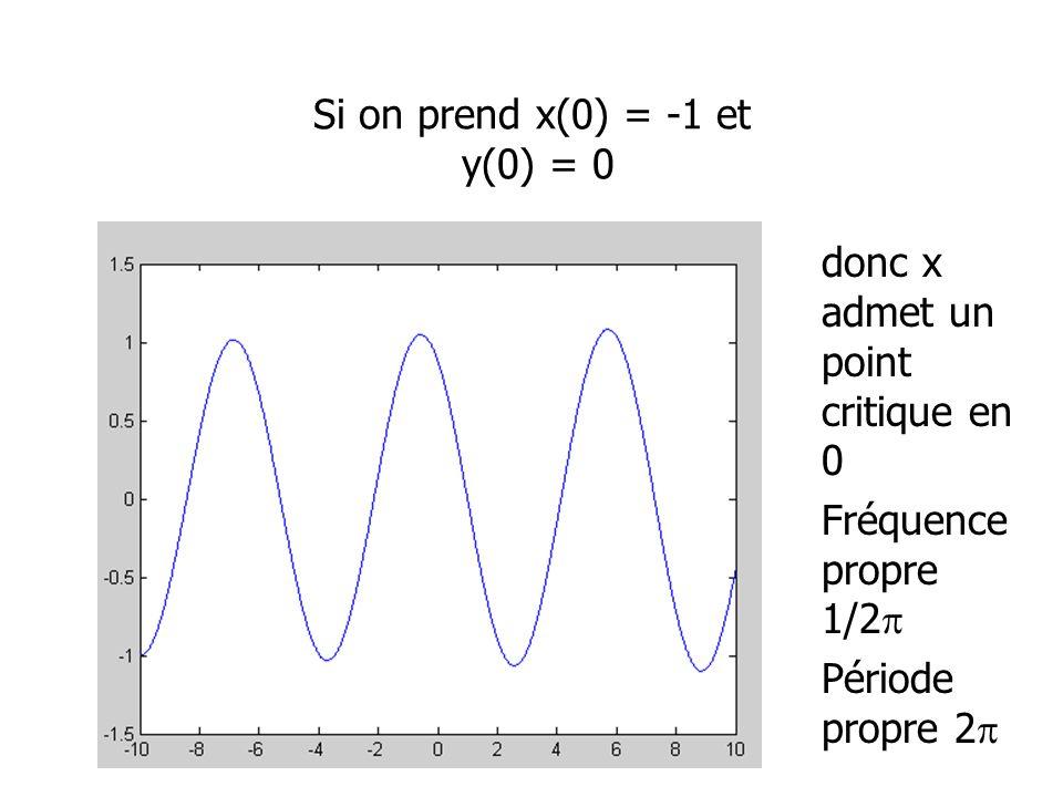 Si on prend x(0) = -1 et y(0) = 0 donc x admet un point critique en 0 Fréquence propre 1/2 Période propre 2