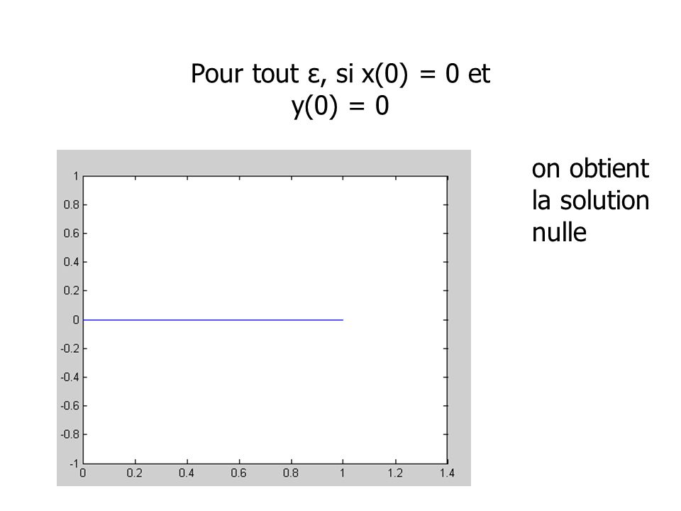 Pour tout ε, si x(0) = 0 et y(0) = 0 on obtient la solution nulle
