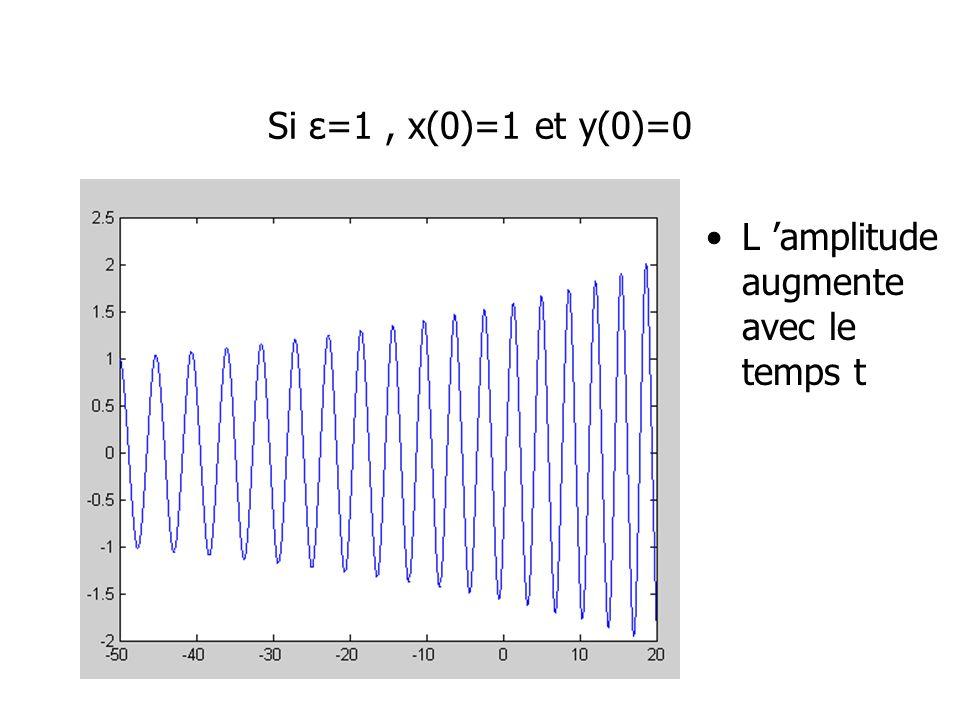 Si ε=1, x(0)=1 et y(0)=0 L amplitude augmente avec le temps t