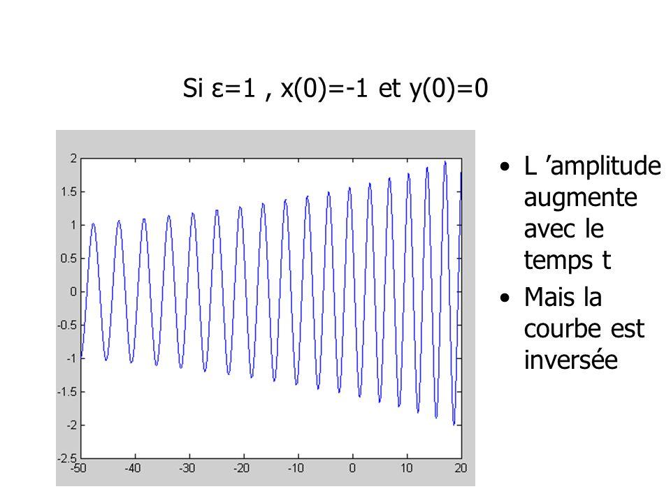 Si ε=1, x(0)=-1 et y(0)=0 L amplitude augmente avec le temps t Mais la courbe est inversée