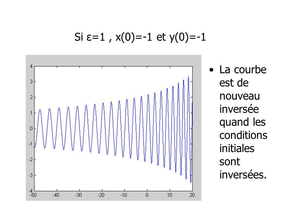 Si ε=1, x(0)=-1 et y(0)=-1 La courbe est de nouveau inversée quand les conditions initiales sont inversées.