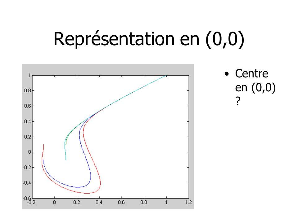 Représentation en (0,0) Centre en (0,0) ?