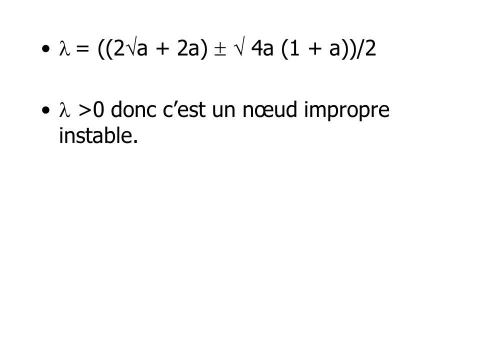 = ((2 a + 2a) 4a (1 + a))/2 >0 donc cest un nœud impropre instable.
