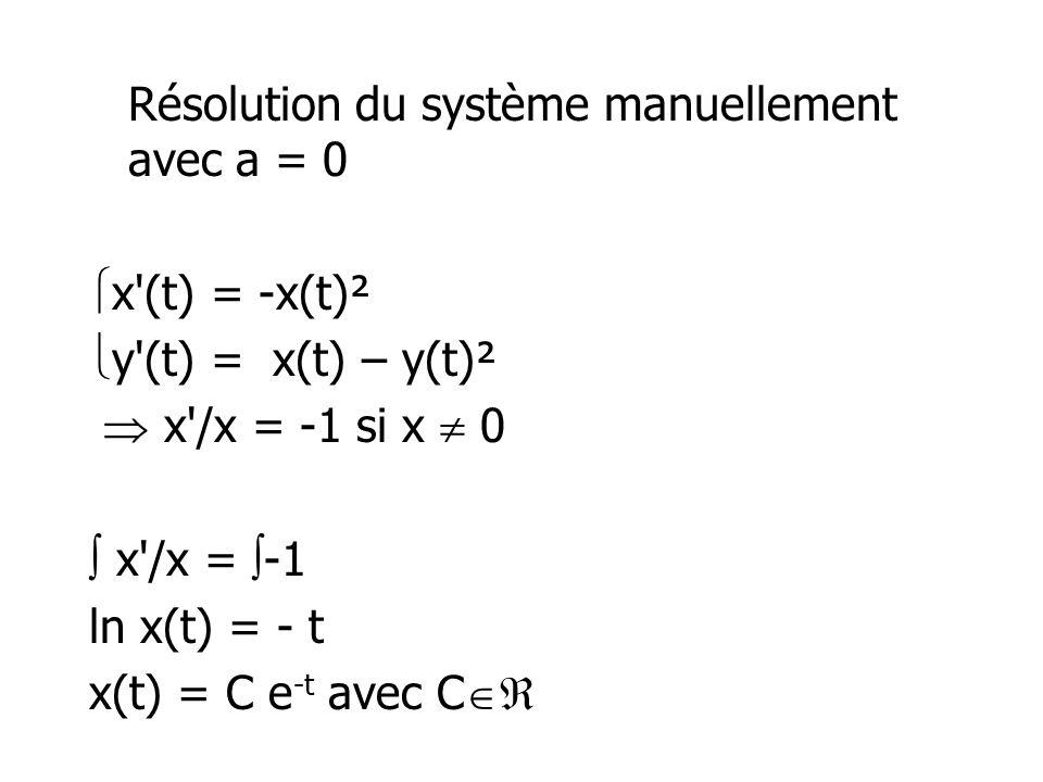 Résolution du système manuellement avec a = 0 x'(t) = -x(t)² y'(t) = x(t) – y(t)² x'/x = -1 si x 0 x'/x = -1 ln x(t) = - t x(t) = C e -t avec C