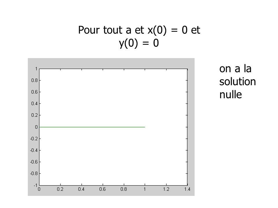 Pour tout a et x(0) = 0 et y(0) = 0 on a la solution nulle