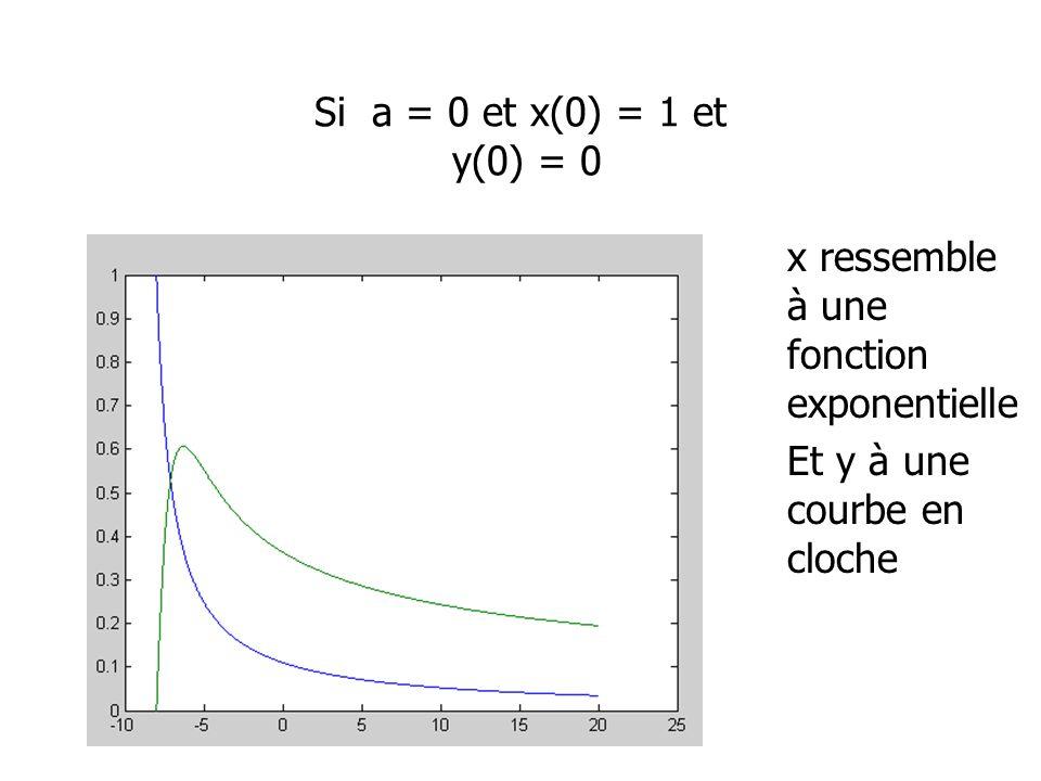 Si a = 0 et x(0) = 1 et y(0) = 0 x ressemble à une fonction exponentielle Et y à une courbe en cloche