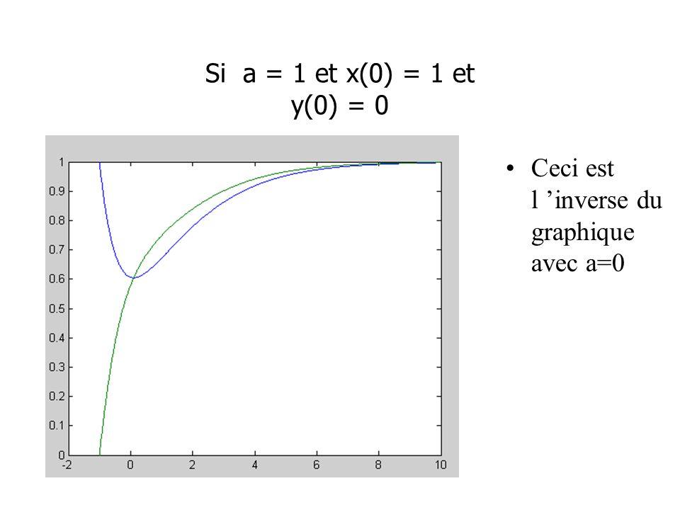 Si a = 1 et x(0) = 1 et y(0) = 0 Ceci est l inverse du graphique avec a=0