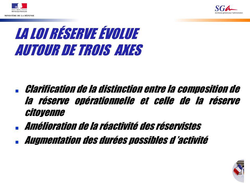 LA LOI RÉSERVE ÉVOLUE AUTOUR DE TROIS AXES n Clarification de la distinction entre la composition de la réserve opérationnelle et celle de la réserve