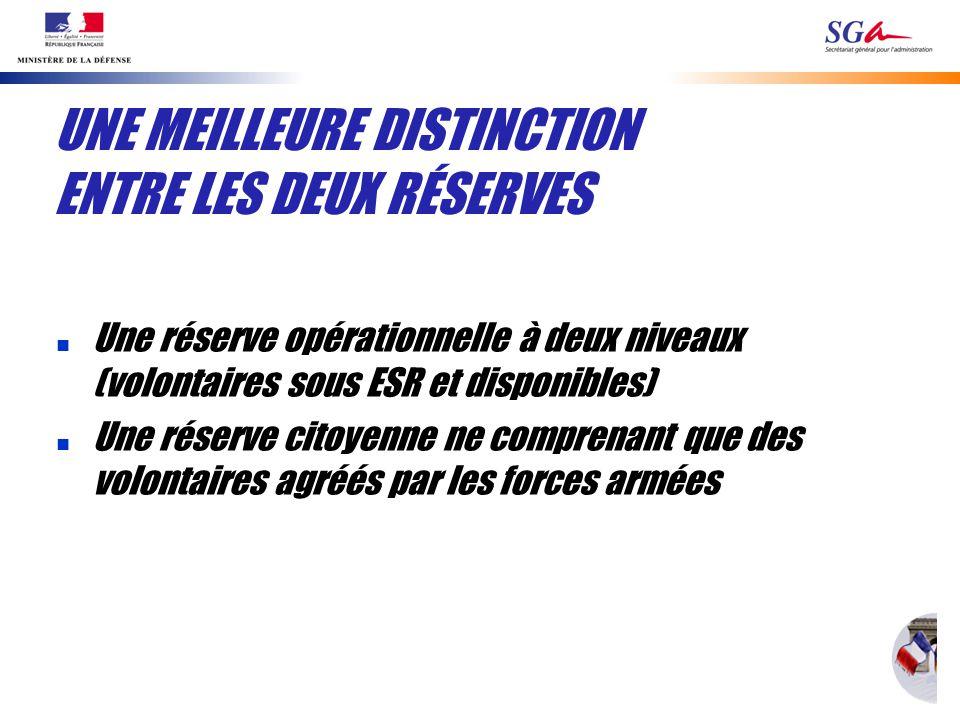 UNE MEILLEURE DISTINCTION ENTRE LES DEUX RÉSERVES n Une réserve opérationnelle à deux niveaux (volontaires sous ESR et disponibles) n Une réserve cito