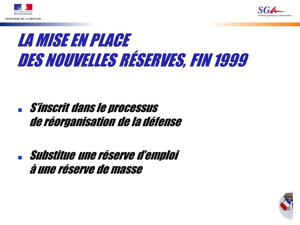 LA MISE EN PLACE DES NOUVELLES RÉSERVES, FIN 1999 n Sinscrit dans le processus de réorganisation de la défense n Substitue une réserve demploi à une réserve de masse