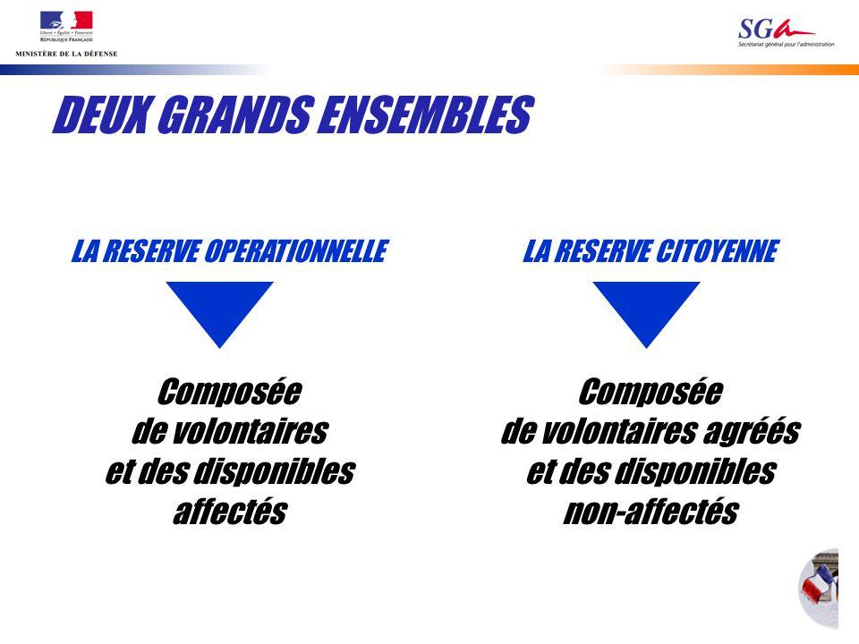 DEUX GRANDS ENSEMBLES LA RESERVE OPERATIONNELLE Composée de volontaires et des disponibles affectés LA RESERVE CITOYENNE Composée de volontaires agréé