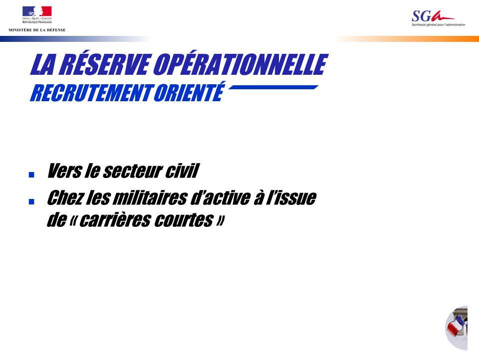 LA RÉSERVE OPÉRATIONNELLE RECRUTEMENT ORIENTÉ n Vers le secteur civil n Chez les militaires dactive à lissue de « carrières courtes »